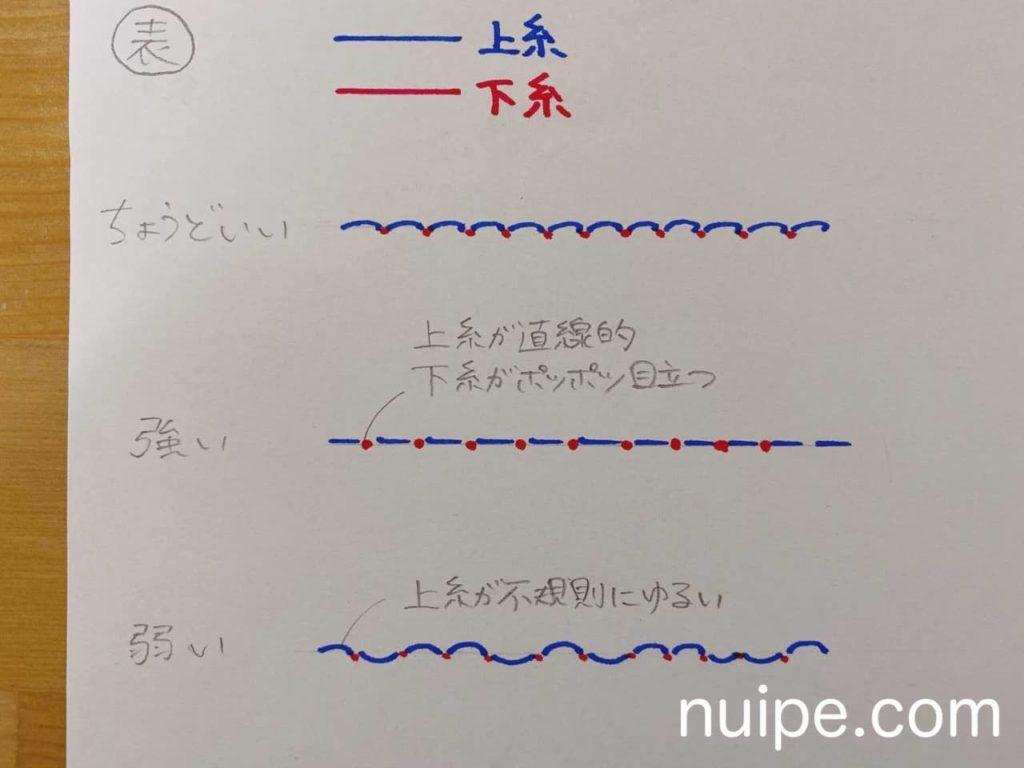 糸調子のまとめ【表】